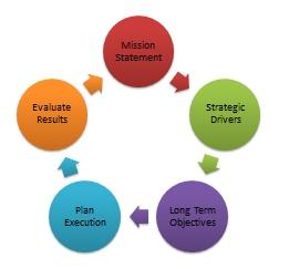 Strategic-Planning-rev